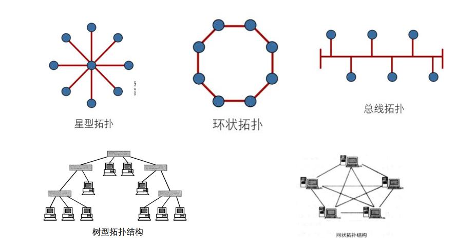 网络拓扑结构分类